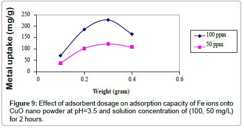 dosage-adsorption-capacity