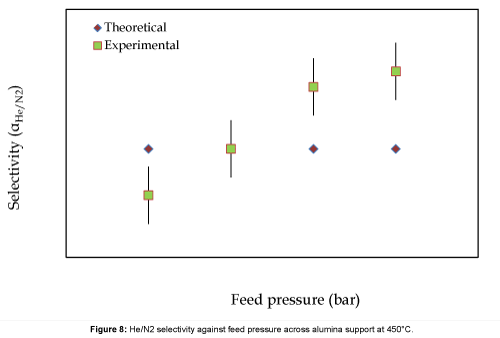 advanced-chemical-engineering-feed-pressure