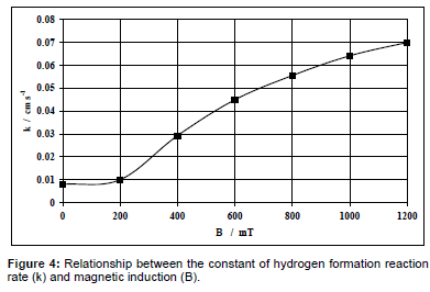 advanced-chemical-engineering-hydrogen-formation