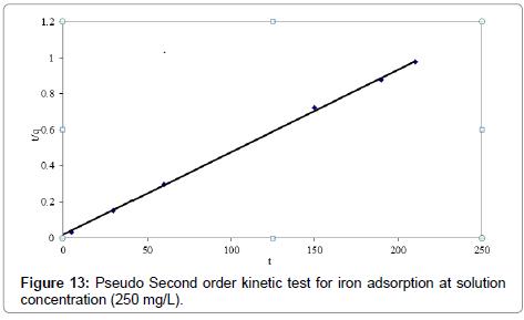iron-adsorption-solution