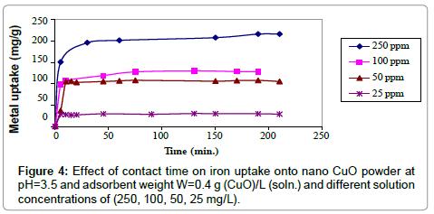 iron-nano-CuO-powder
