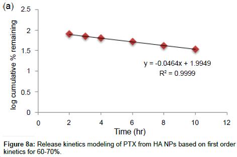 advanced-chemical-engineering-kinetics-modeling