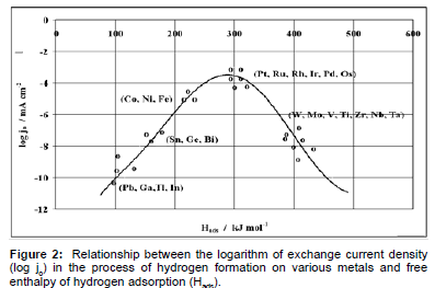 advanced-chemical-engineering-logarithm-current