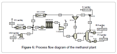 advanced-chemical-engineering-methanol-plant