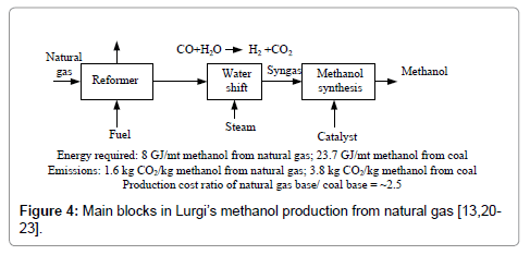 advanced-chemical-engineering-methanol-production-natural