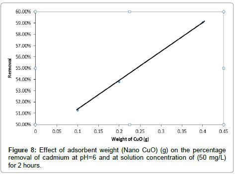 percentage-removal-cadmium