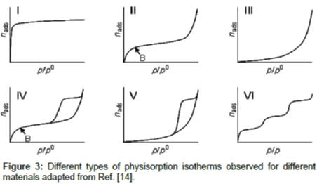 advanced-chemical-engineering-physisorption-isotherms
