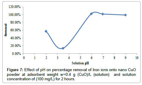 removal-iron-nano-CuO-powder