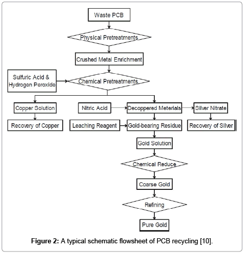 advanced-chemical-engineering-typical-schematic