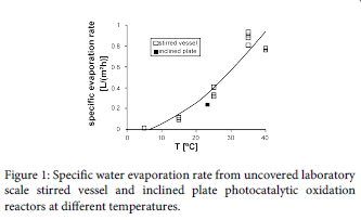 advanced-chemical-engineering-water-evaporation