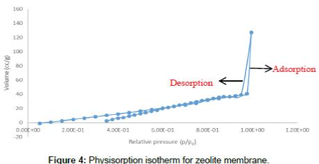 advanced-chemical-engineering-zeolite-membrane