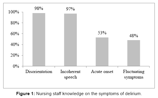 advanced-practices-nursing-Nursing-staff-knowledge
