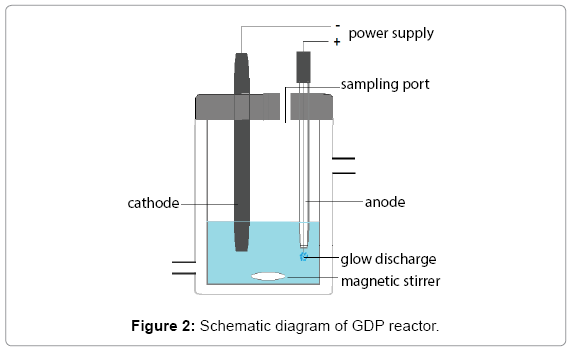 advanced-techniqes-biology-GDP-reactor