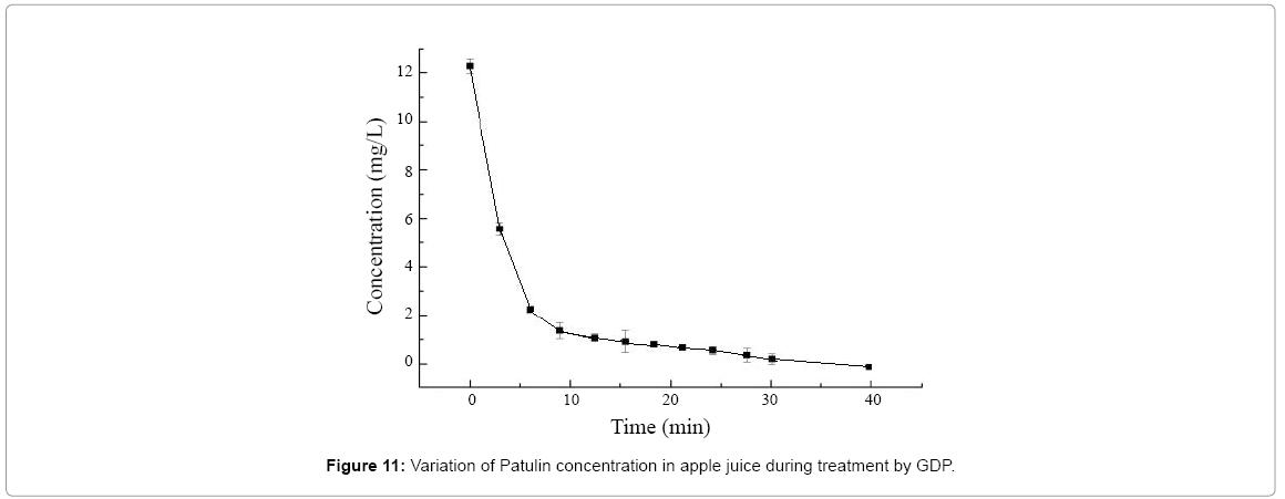 advanced-techniqes-biology-Patulin-concentration