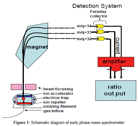 advanced-techniqes-biology-medicine-Schematic-mass-spectrometer
