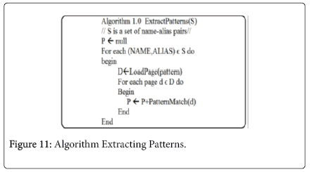 advancements-in-technology-Algorithm-Extracting-Patterns