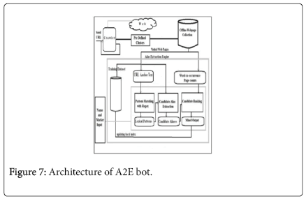 advancements-in-technology-Architecture-A2E-bot