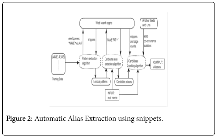 advancements-in-technology-Automatic-Alias-Extraction