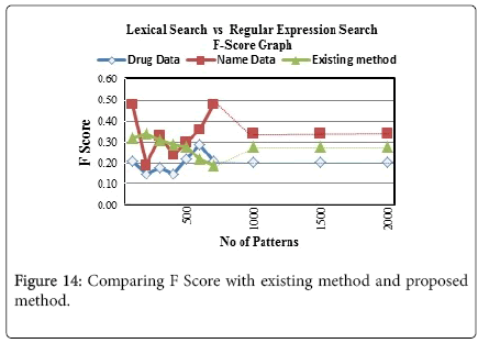 advancements-in-technology-Comparing-F-Score-existing