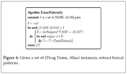 advancements-in-technology-Drug-Name-Alias