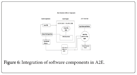 advancements-in-technology-Integration-software-components