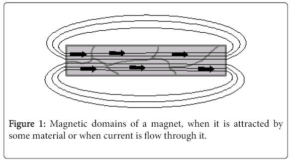advancements-in-technology-Magnetic-domains