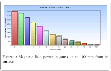 advancements-in-technology-Magnetic-field