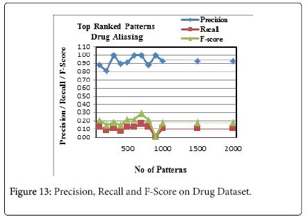advancements-in-technology-Precision-Recall-F-Score