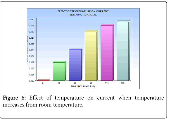 Does a Candle's Temperature Affect its Burn Rate?