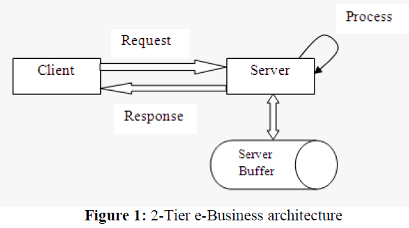what is e business architecture