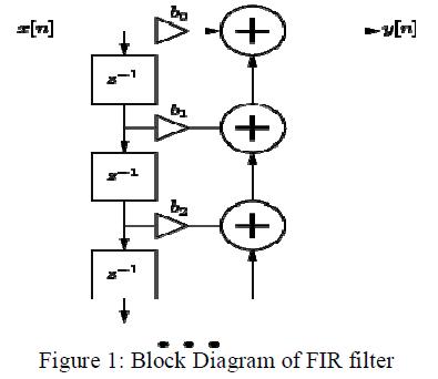 Fir Block Diagram | Design Of Fir Filter On Fpgas Using Ip Cores Omics International