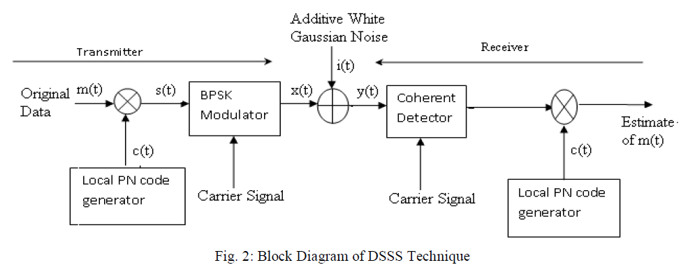 advancements-technology-block-diagram-dsss
