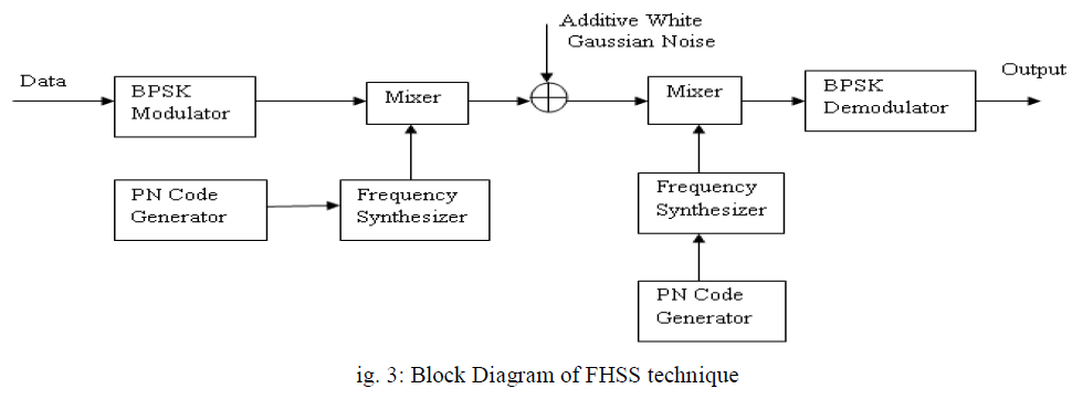 advancements-technology-block-diagram-fhss
