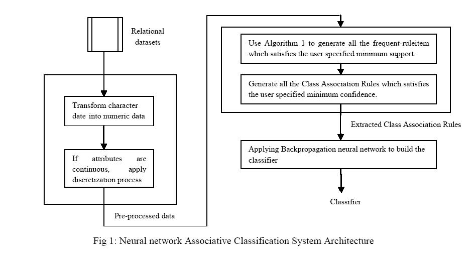 advancements-technology-classification
