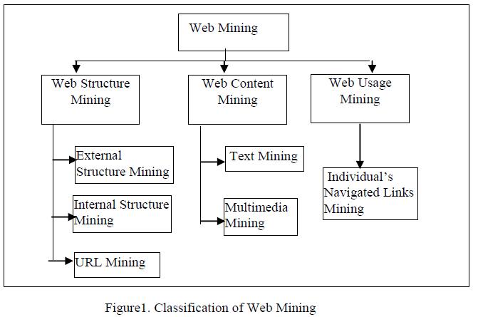 advancements-technology-classification-web-mining