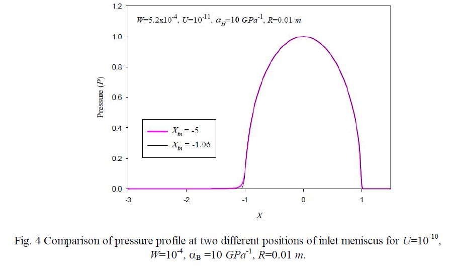 advancements-technology-comparison-pressure-profile