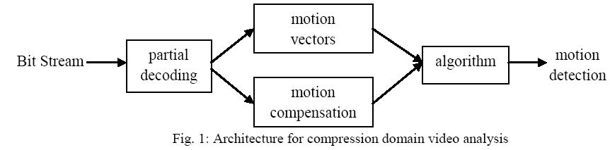 advancements-technology-compression