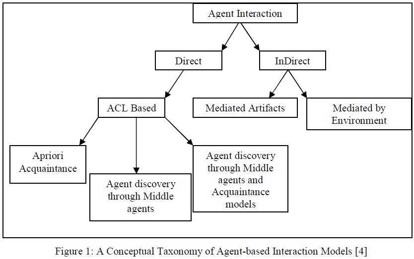 advancements-technology-conceptual-taxonomy