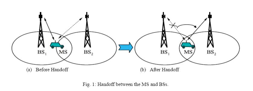 advancements-technology-handoff