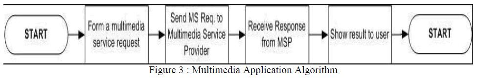advancements-technology-multimedia-algorithm