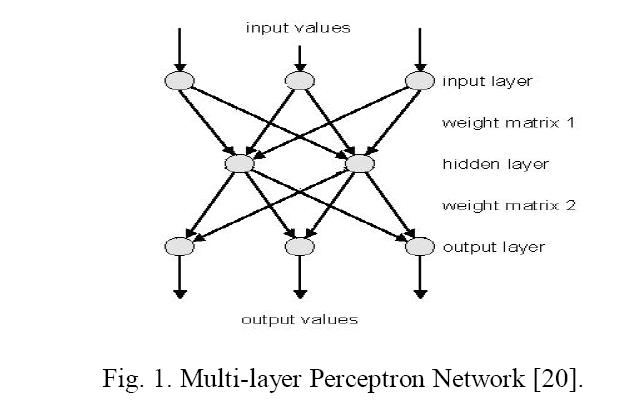 advancements-technology-perceptron