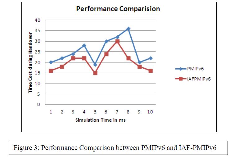 advancements-technology-performance-comparison
