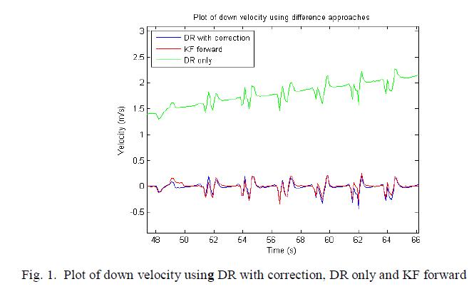 advancements-technology-plot-down-velocity