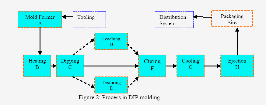 advancements-technology-process