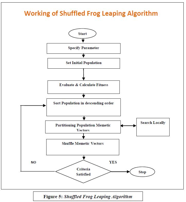 advancements-technology-shuffled-frog