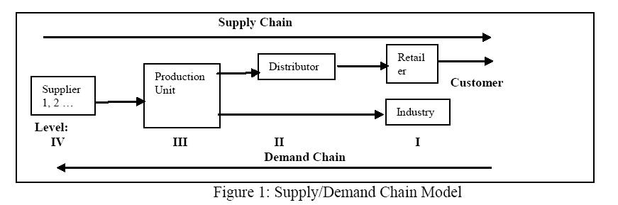 advancements-technology-supplydemand