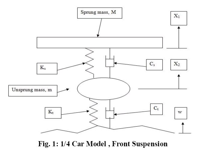 chaos control of a quarter car vehicle The quarter car model the actuator model the controller model simulating the complete model other tutorials discussing simulink and its applications for model based design are available on the software tutorials page overview of the complete model the control loop developed in this tutorial follows a very standard form.