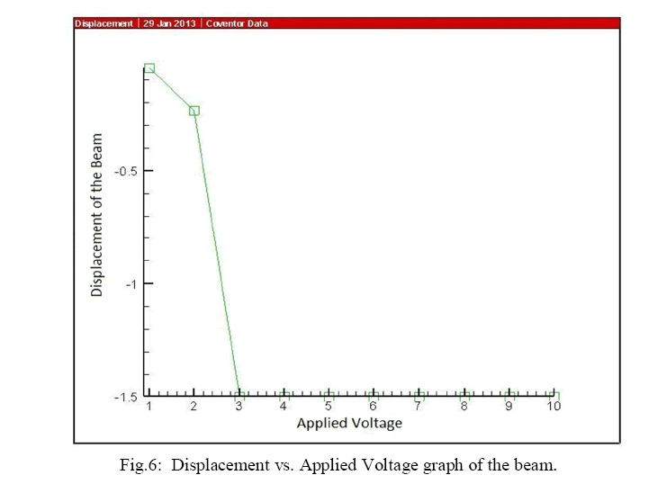 advancements-technology-voltagegraph