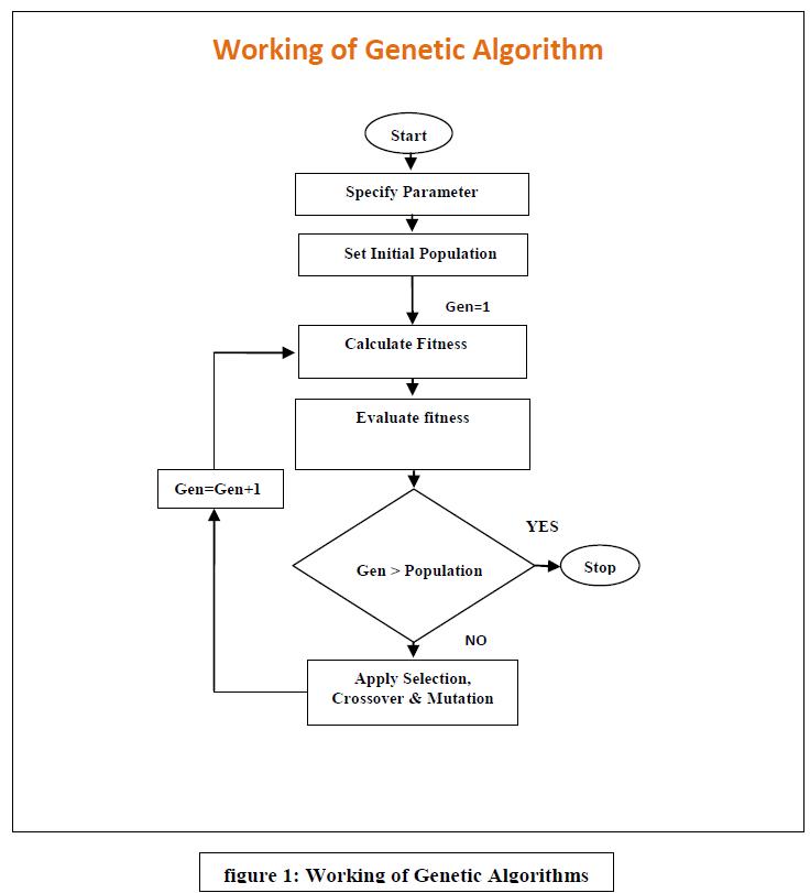 advancements-technology-working-genetic