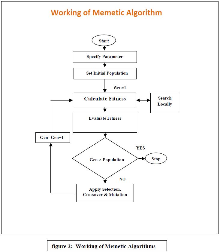 advancements-technology-working-memetic